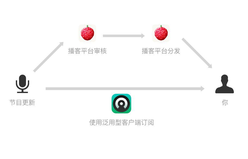 fanyong